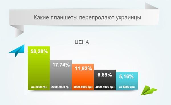 Б/У планшеты, которые выбирают украинцы