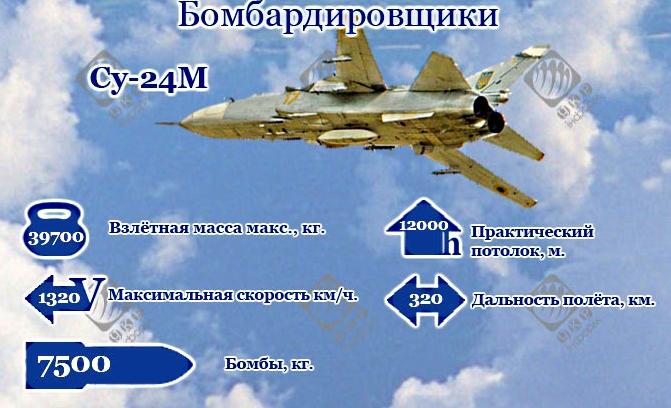 Бомбардировочная авиация Украины