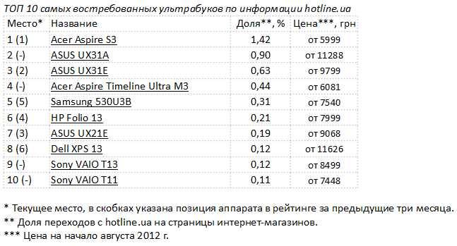 ТОП-10 самых востребованных ультрабуков в Украине