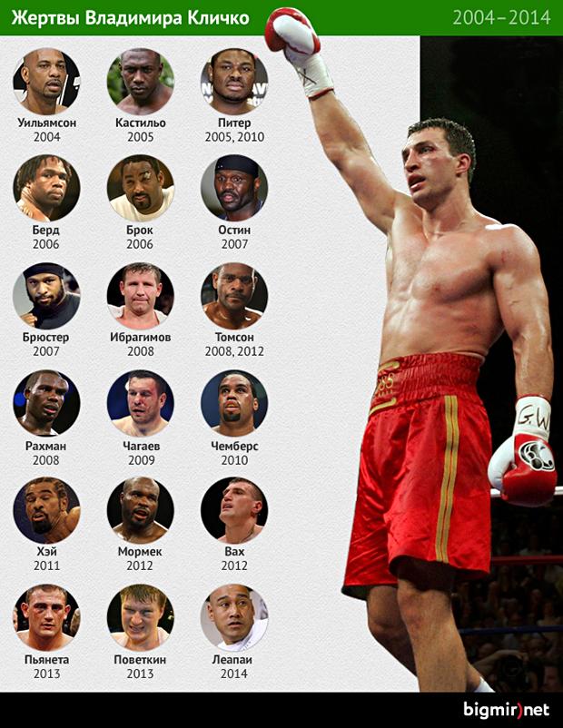 За 10 лет Владимир Кличко победил немало боксеров