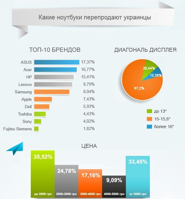Б/У ноутбуки, которые выбирают украинцы