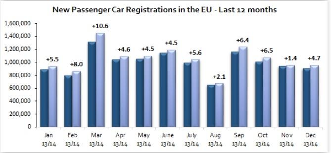 Динамика продаж автомобилей по месяцам