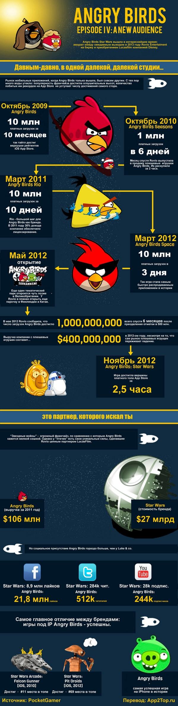 Причины популярности игры Angry Birds (ИНФОГРАФИКА) - ТЕХНО