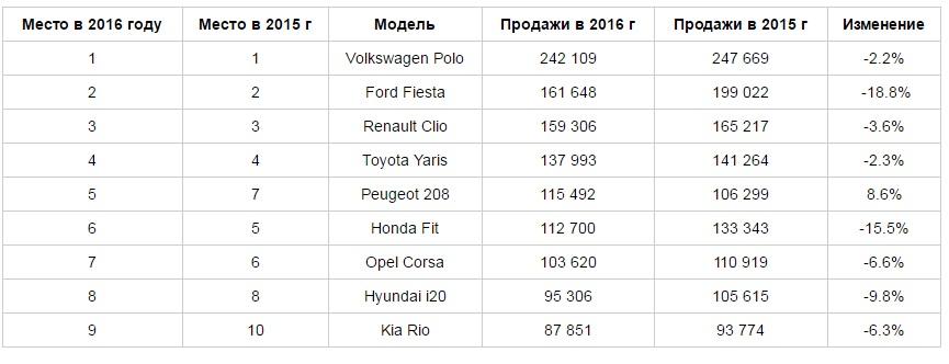 Самые популярные автомобили B-класса в мире в начале 2016 года