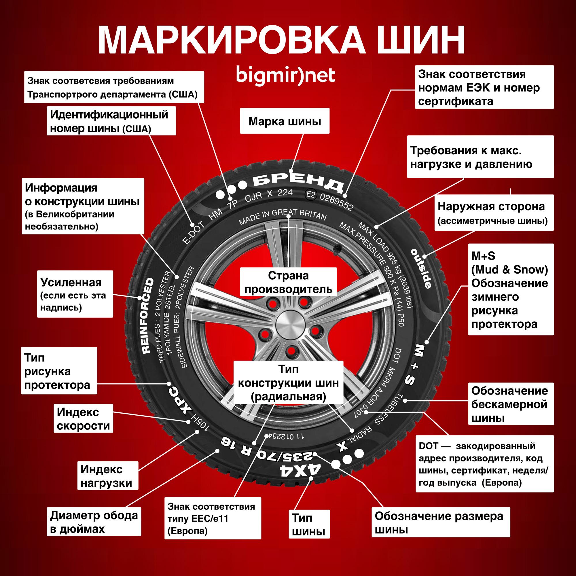 Инфографика по расшифровке основных обозначений на шинах (Европа и США)