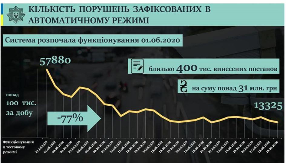 Итоги работы системы видеофиксации нарушений ПДД за первый месяц: Цифры