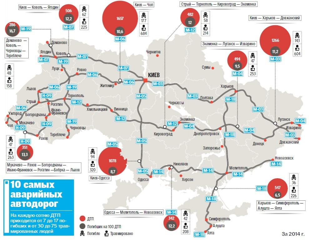 Самые опасные трассы Украины