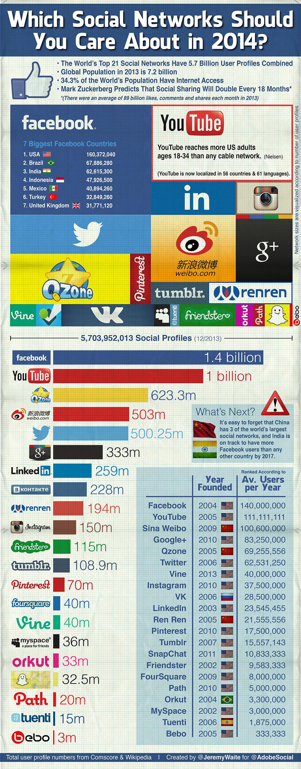 Самые популярные соцсети года