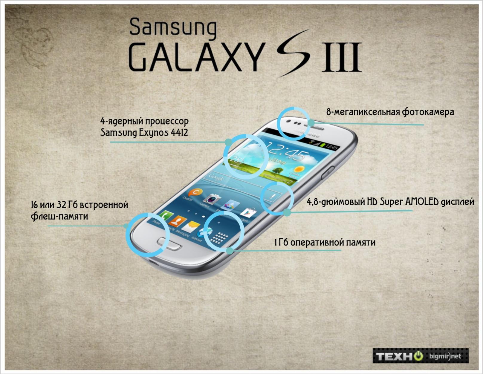 Samsung Galaxy S3 характеристики