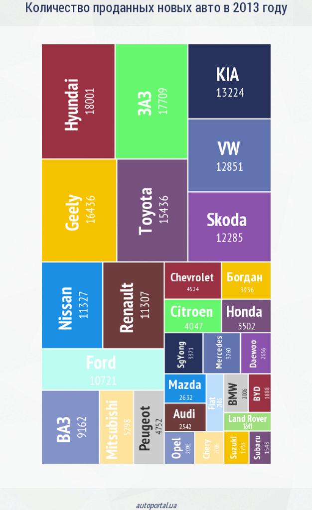 Самые популярные марки автомобилей в Украине