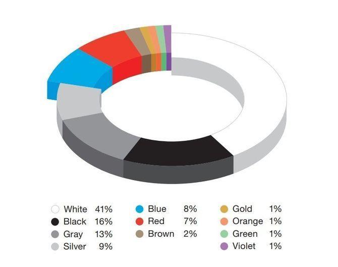 Интересно, что серебристый окрас потерял за год целых 6%