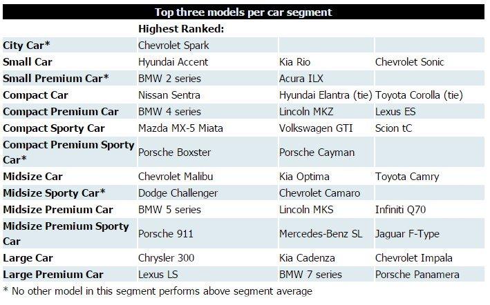 Самые качественные легковые автомобили 2015 года по классам. Данные: J. D. Power and Associates