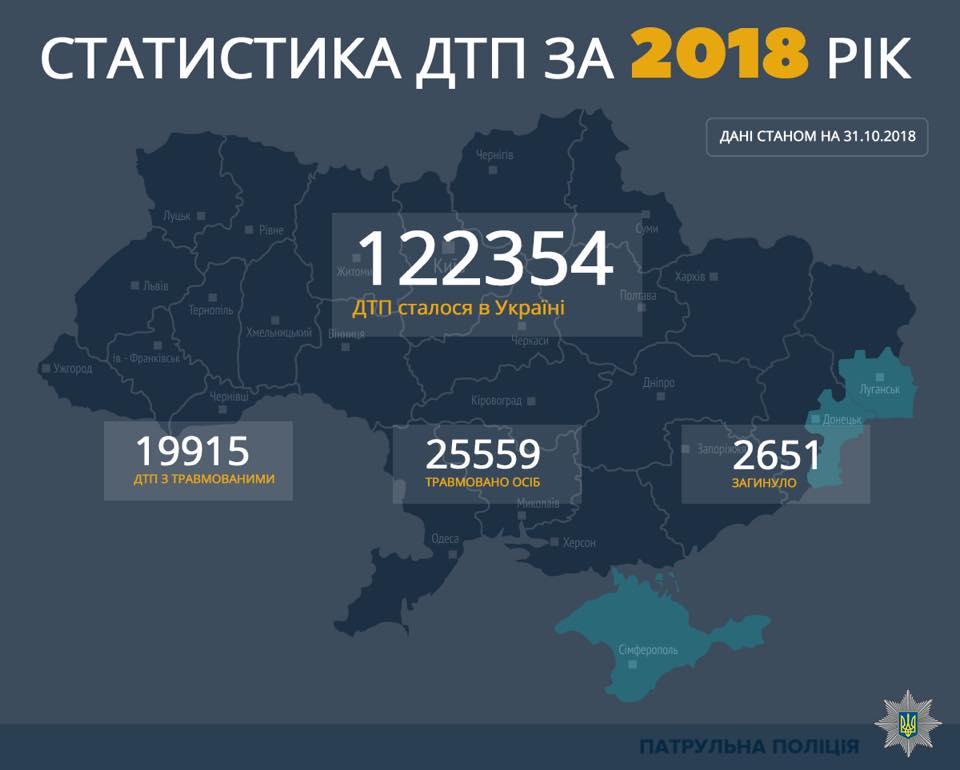 Более 25 тысяч получили ранения, 2651 человек погиб.