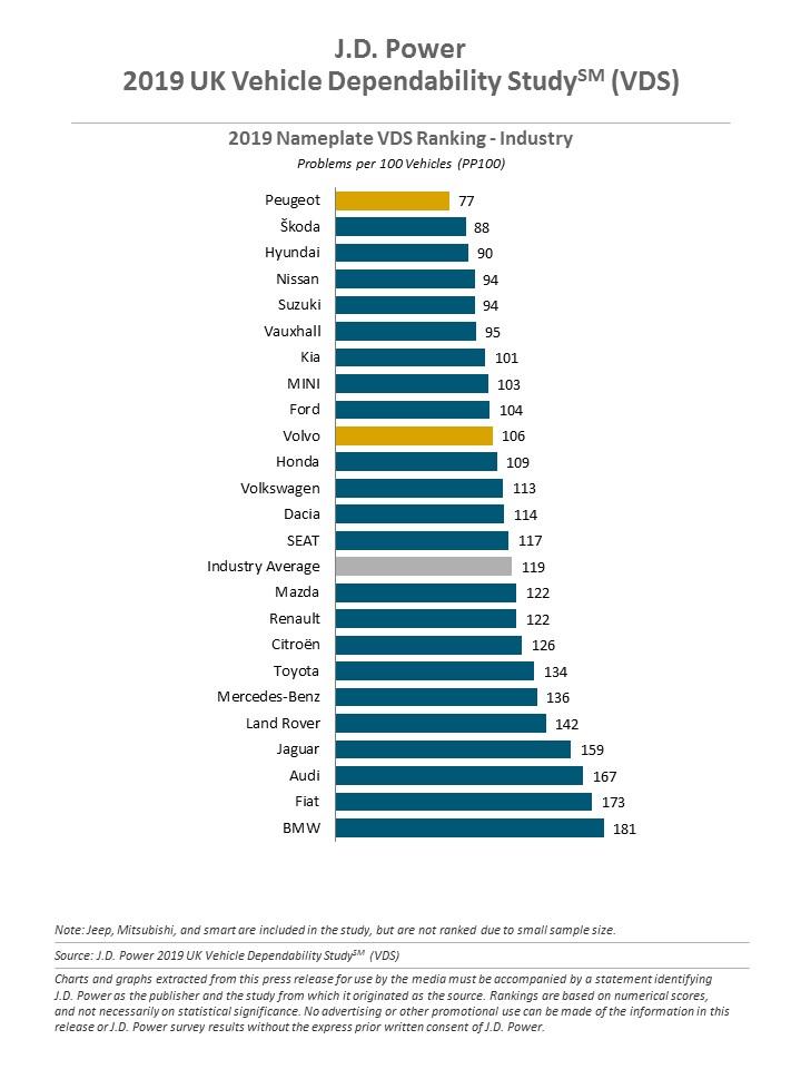 Полный рейтинг надежности автомобилей на европейском рынке