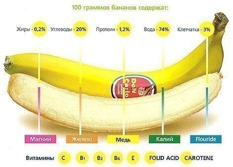 Банан - богатый источник витаминов