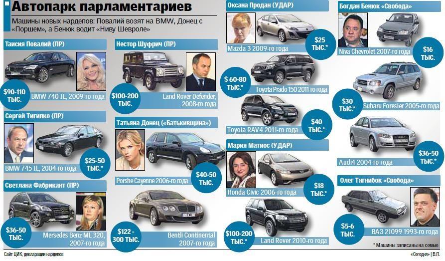 Автопарк депутатов новой Верхновной Рады