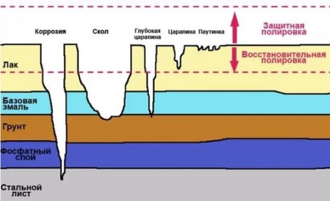 Схема глубины царапин, по отношению к слоям ЛКП