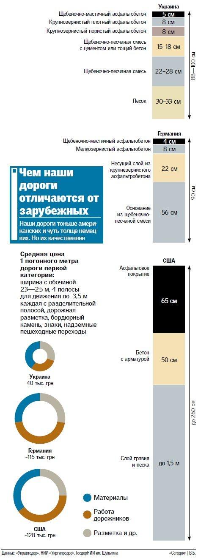 Как и за за сколько делают дороги в Украине и за рубежом