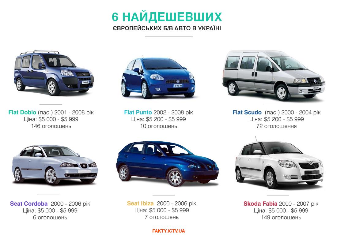 Самые дешевые подержанные авто