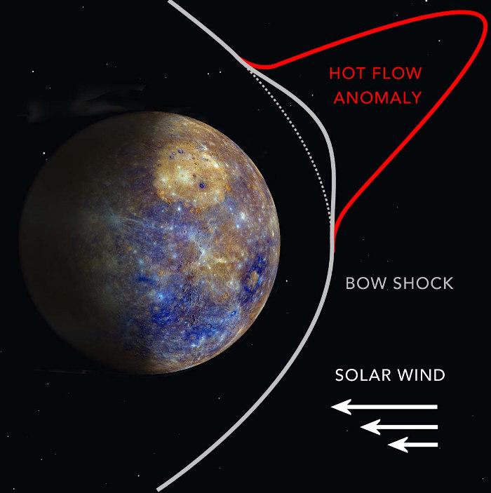 Явление аномалии горячего потока: солнечный ветер (белый цвет) сталкивается с ударной волной со стороны планеты (серый цвет), в результате чего возникает аномалия горячего потока (красный цвет)
