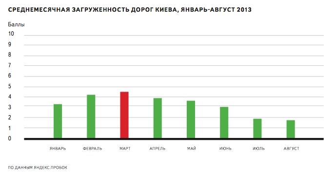 В марте дороги Киева были самыми загруженными