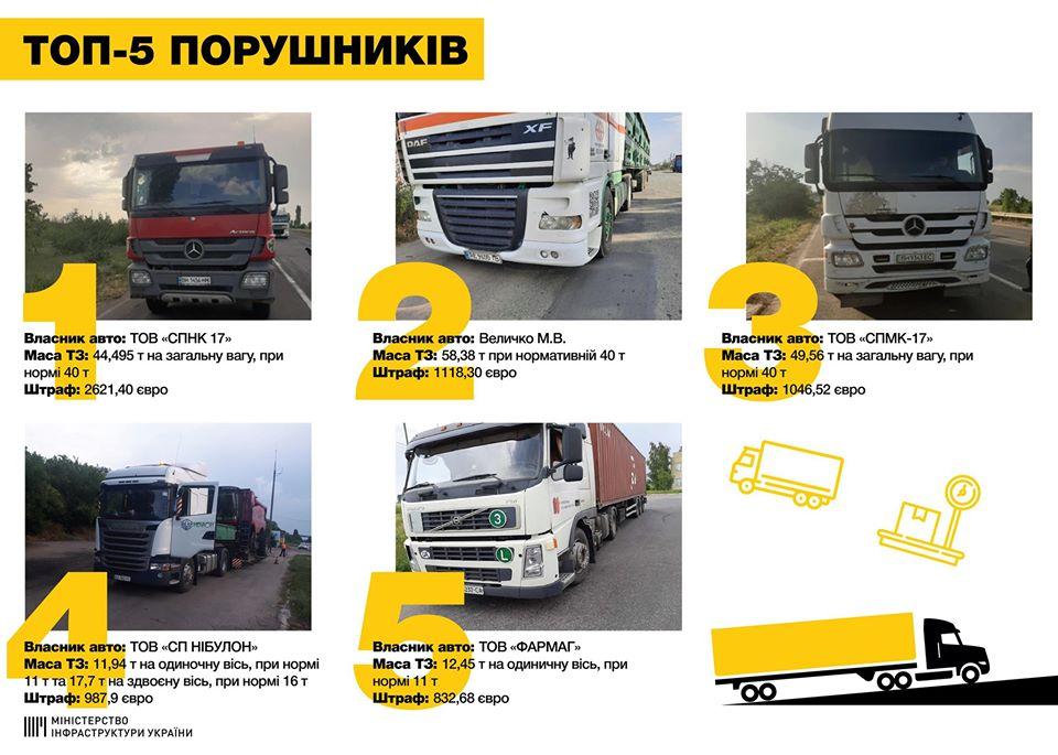 Всего за сутки грузовики в Украине получили штрафы на 12 тыс евро