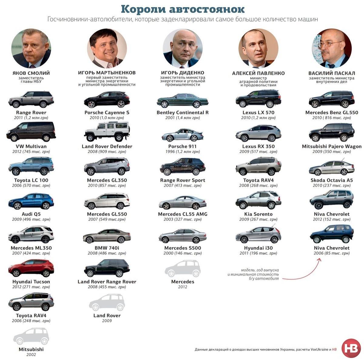 Самые дорогие автопарки чиновников