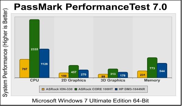 Тест компьютера на производительность при помощи PassMark PerformanceTest
