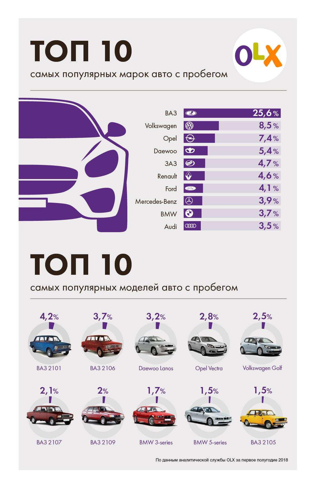 ТОП-10 самых популярных авто в Украине