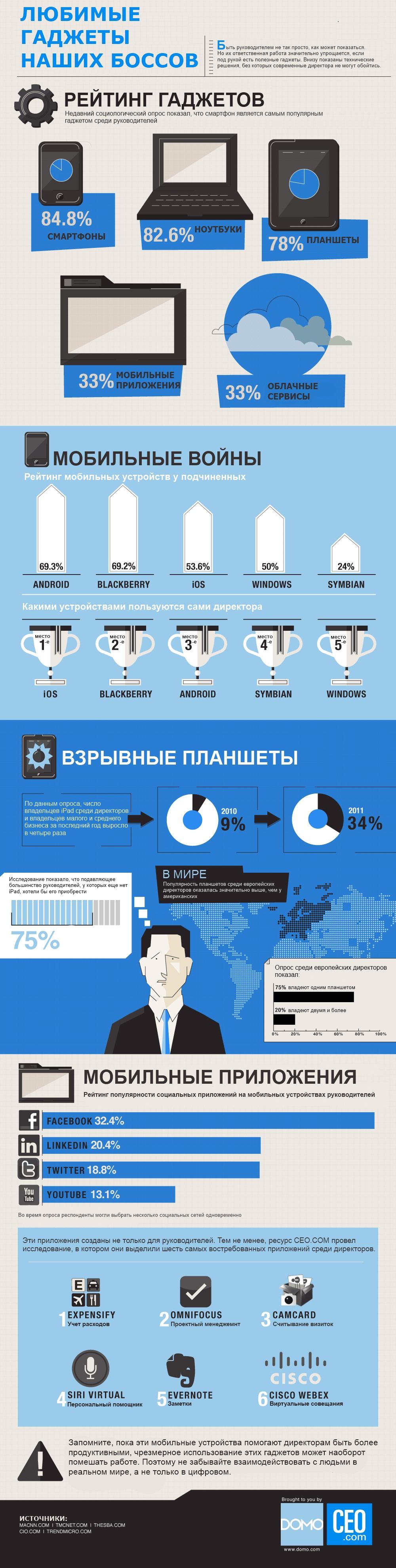 Инфографика популярных устройств наших боссов