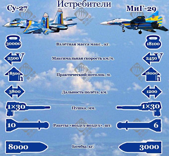 Истребительная авиация Украины