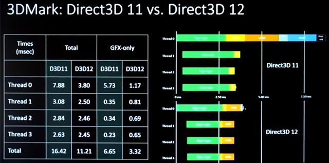 Распределение потоков нагрузки на ядра CPU в 3DMark гораздо равномернее в DirectX 12, чем в DirectX 11
