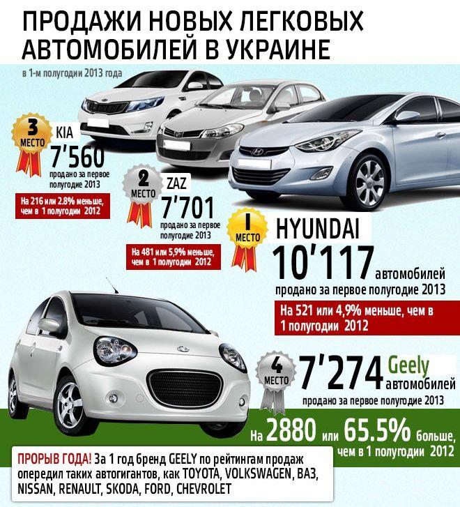 Лидеры продаж на авторынке Украины за 6 месяцев 2013 года