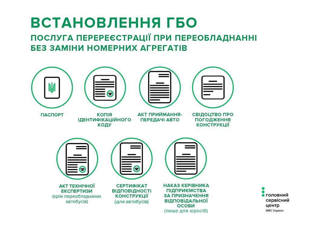 Список необходимых документов для перерегистрации машины с ГБО