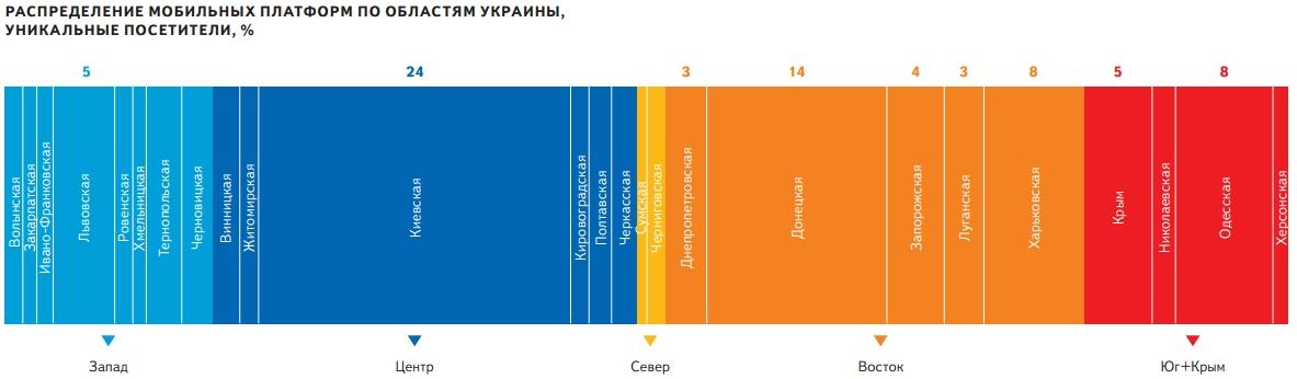 Распределение версий мобильных платформ по областям в Украине