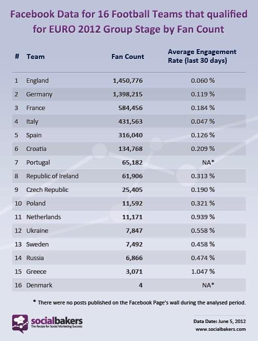 Активность болельщиков в Facebook