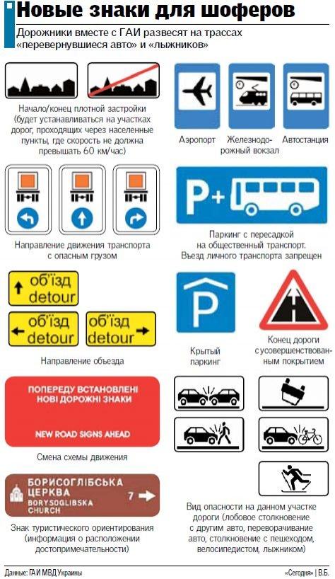 Новые правила дорожного движения в Украине: добавлены ряд знаков