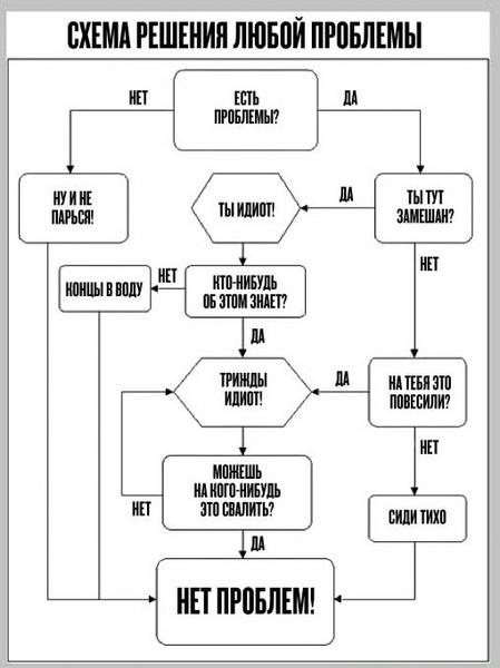 Категория разное теги разное решение