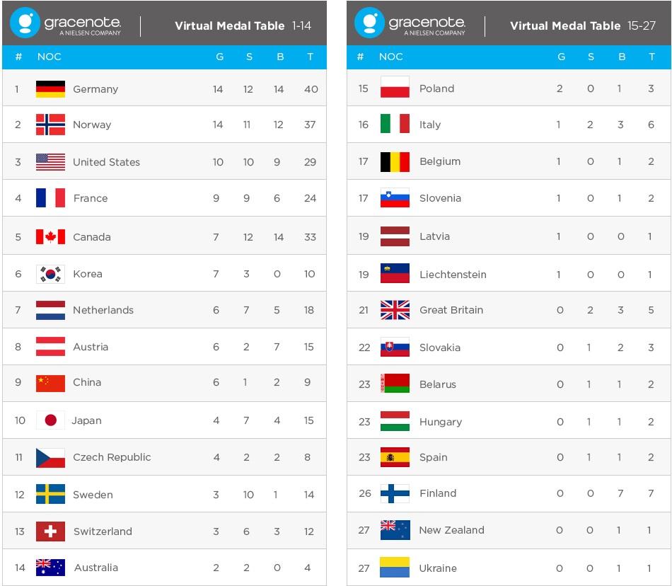 Российская Федерация завоюет 19 наград. Прогноз намедальный зачет Олимпиады