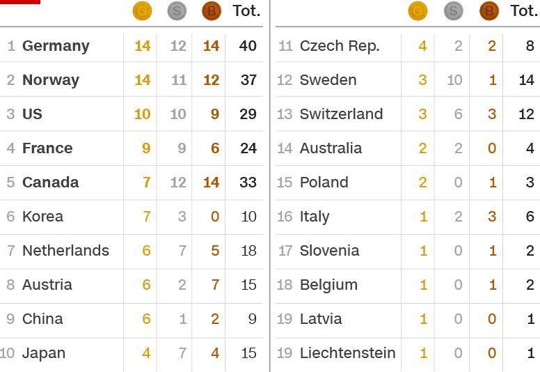 Результат  первого дня Олимпийских игр: Германия возглавила медальный зачет