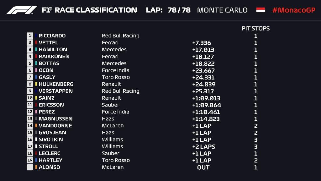 Гран-при Монако 2018 года: результаты квалификации— Риккардо!