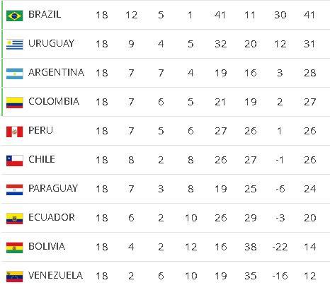 Футболу 2018 отборочные чемпионата америка южная мира по