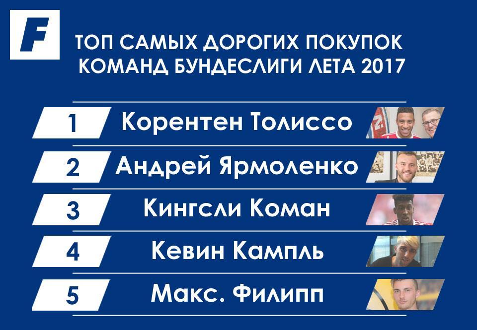 Ярмоленко— 2-ой  самый дорогой трансфер вБундеслиге
