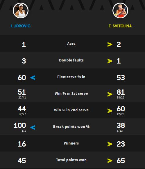 Шарапова иВеснина вышли вовторой круг Australian Open