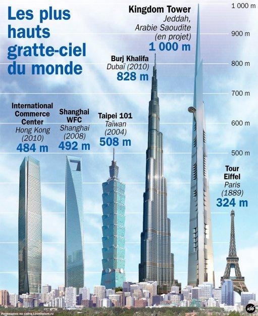 фото самый высокий дом в мире