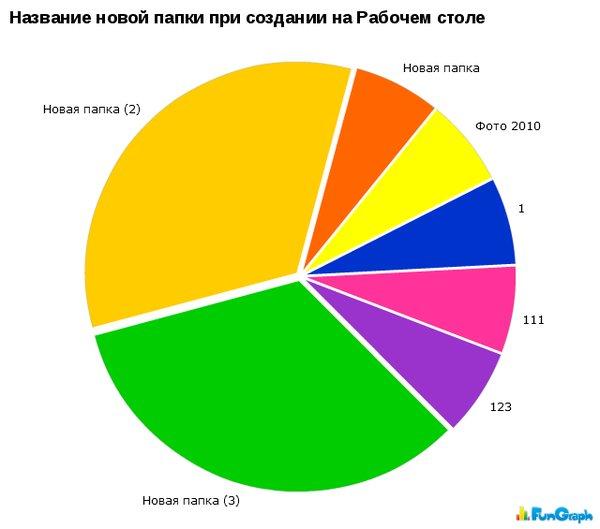 Диаграммы статистики - Разное ...: prikol.bigmir.net/view/165408