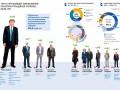 Злочевский вошел в топ-5 крупнейших налогоплательщиков Украины