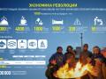 Экономика революции: Сколько стоит Евромайдан в сутки