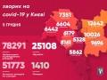 В Киеве более 1,5 тыс COVID-случаев: Кличко озвучил статистику