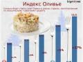 Индекс Оливье: новогодний салат за год подорожал на треть (ИНФОГРАФИКА)